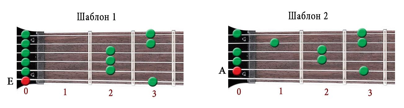 Open Strings Pattern -1