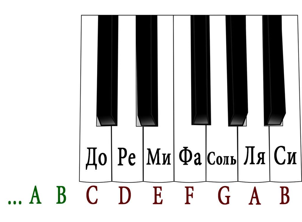 piano-keysABC