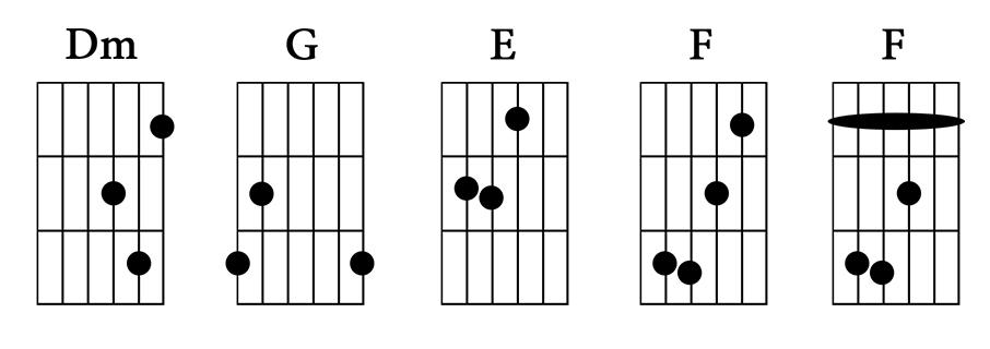 Chords Dm G E F