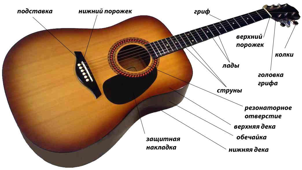 akusticheskaya-gitara-1